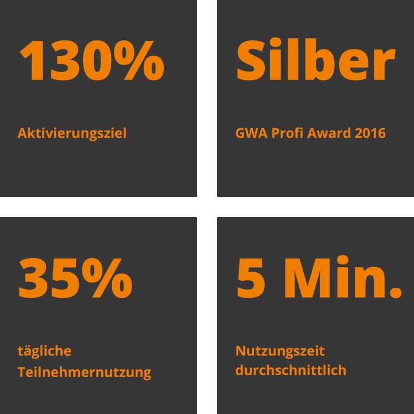 4 Kacheln mit Aktivierungszeil, GWA Profi Award 2016, tägliche Teilnehmernutzung und durchschnittliche Nutzungszeit