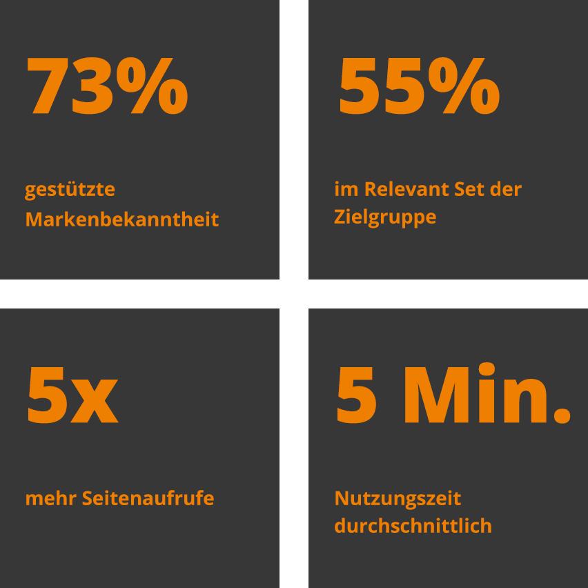 Vier Kacheln mit 73% gestützte Markenbekanntheit, 55% im Relevant Set der Zielgruppe, 5mal mehr Seitenaufrufe un 5min. Nutzungszeit durchschnittlich