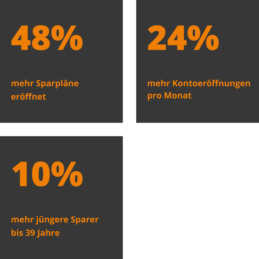 Drei Kacheln mit 48% mehr Sparpläne eröffnet, 24% mehr Kontoeröffnungen pro Monat und 10% mehr jüngere Sparer bis 39 Jahre