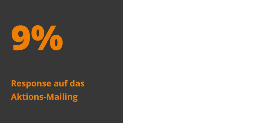 Kachel mit 9% Response auf das Aktions-Mailing