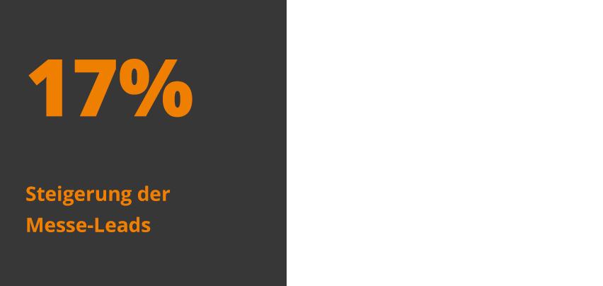 Kachel mit 17% Steigerung der Messe-Leads