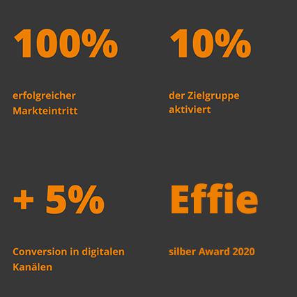 Drei Kacheln mit 100% erfolgreicher Markeneintritt, 10% der Zielgruppe aktiviert und +5% Conversion in digitalen Kanälen