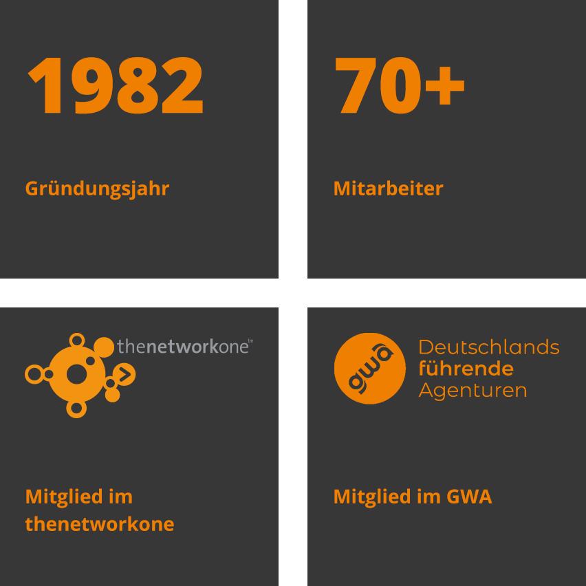 4 Kacheln mit dem Gründungsjahr, Mitarbeiterzahl, Mitglied im thenetworkone und im GWA
